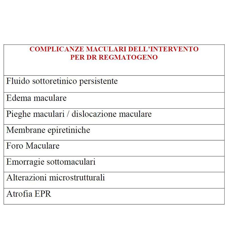 complicanze-maculari-per-intervento-di-distacco-di-retina